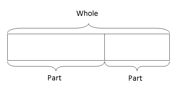 Part Whole Concept Teach Kids Math Using The Model