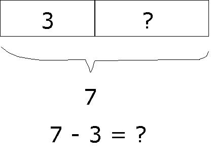 Subtraction Model...... How To Draw Models to Solve Problems on ...