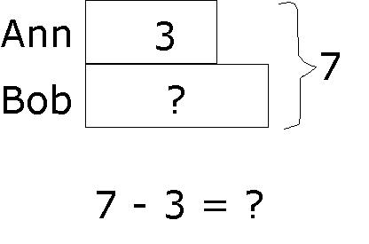 Subtraction Model..... Variations of Models on Sutract