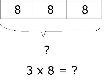 Multiply fractions by whole numbers: using models | LearnZillion